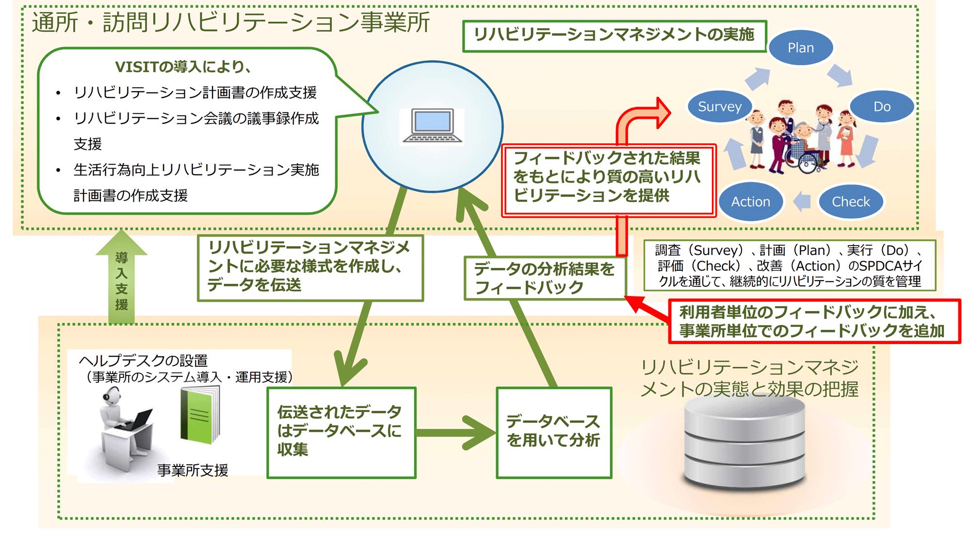 通所・訪問リハビリテーションの質の評価データ収集に係るシステム(VISIT)