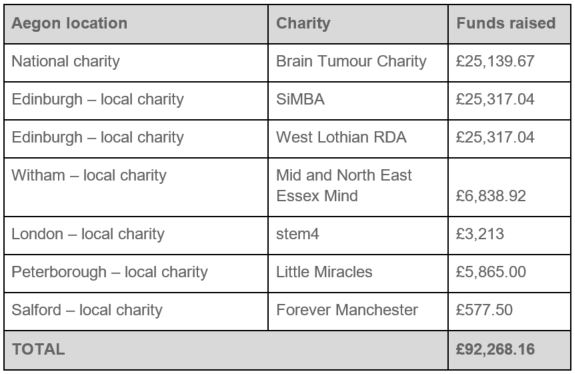 Charity 2019 fundraising.JPG
