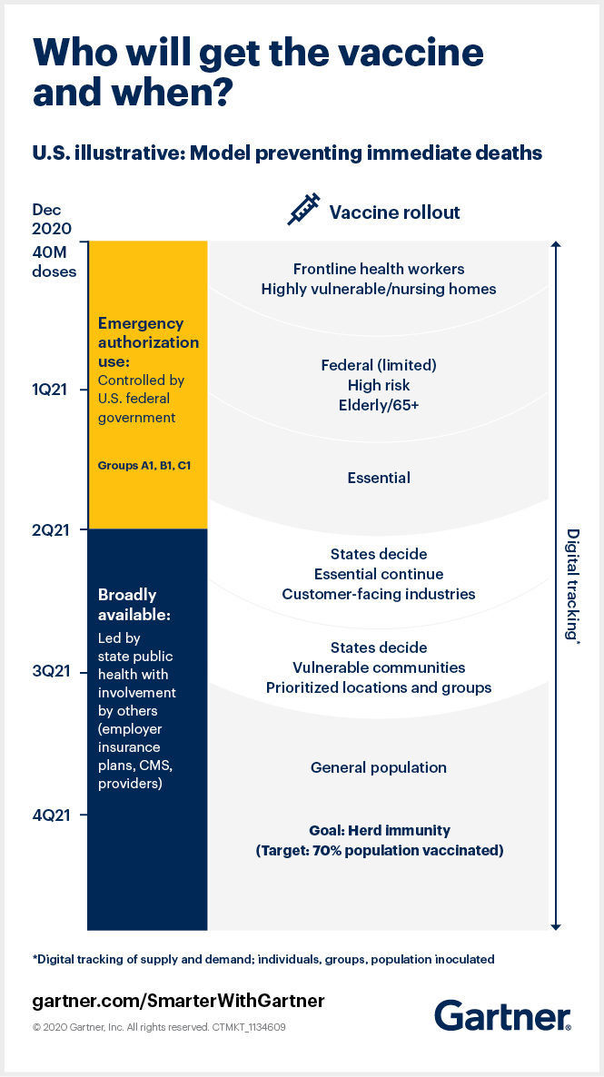 Gartner maps an illustrative model of who will get the vaccine when in the U.S., showing that it will likely take until at least 4Q21 to reach 70% herd immunity hurdle.
