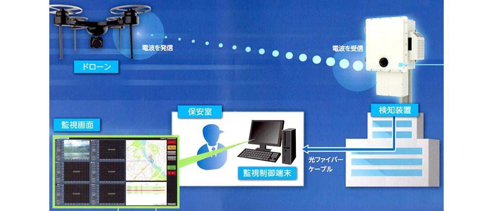 ドローンが発射する電波を受信することで、飛来方向を検知する