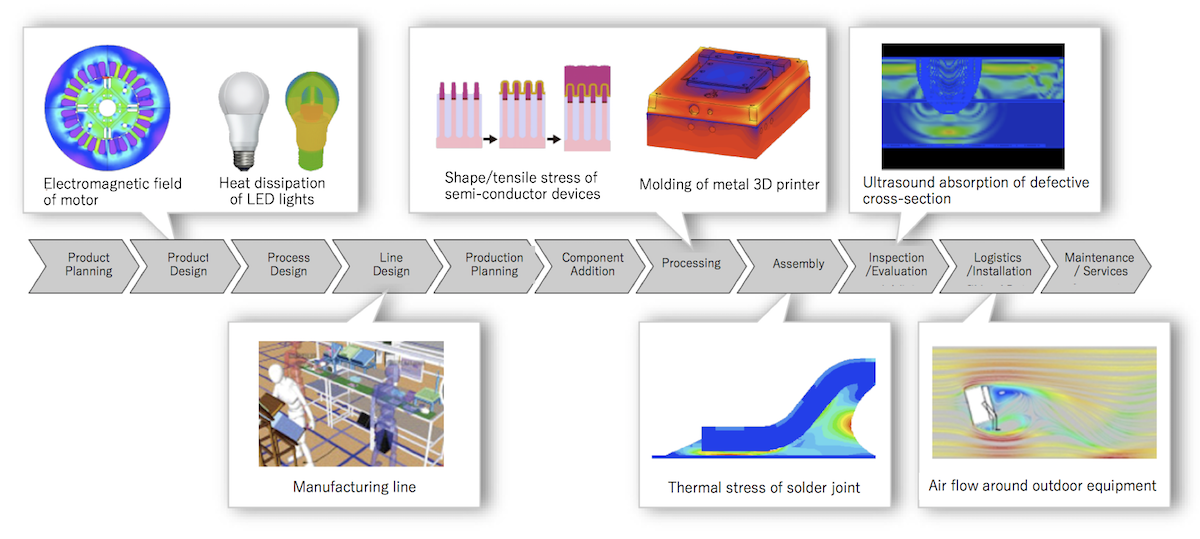 Toshiba's simulation technology allows you to recreate various aspects of the manufacturing process, and conducts analyses