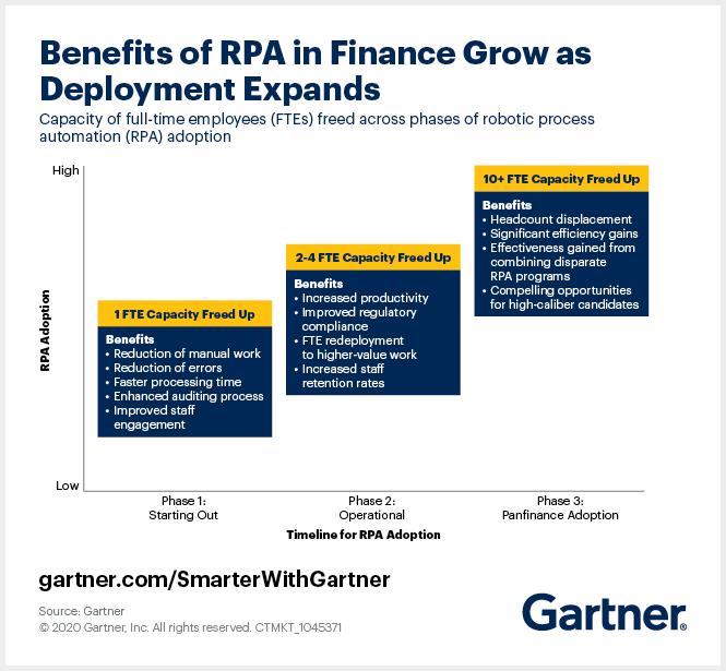 Gartner explains how finance RPA deployment expands in three phases, in which the growing automation of finance department tasks increasingly frees up employee time.