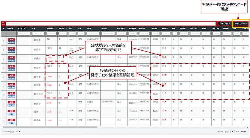 図 : 「健康観察チャット」の管理者画面イメージ。濃厚接触者の方がスマートフォンから入力した情報をリアルタイムに収集し、クラスター対策に活用可能。※個人情報(名前、住所、電話番号)は含みません。
