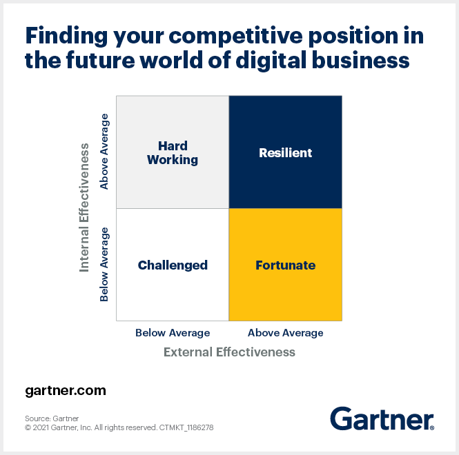 Find your competitive position in the future world of digital business.