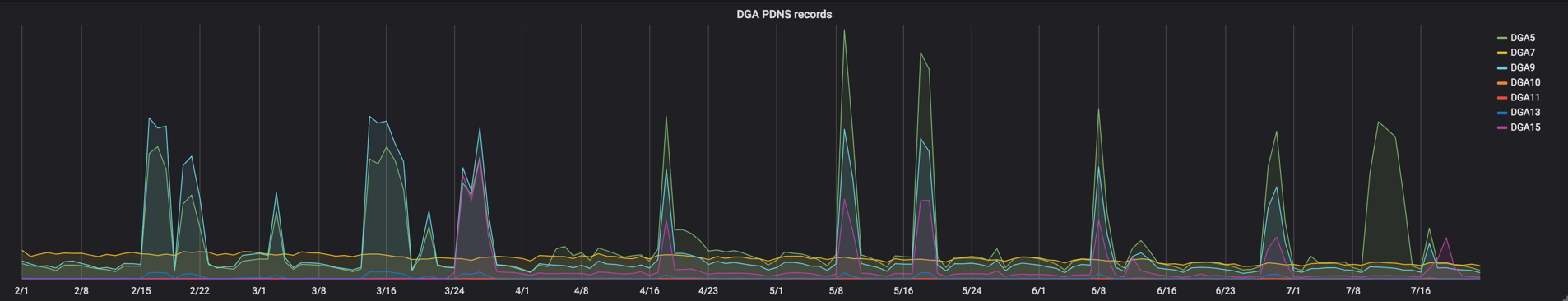 Picture5_DGA PDNS Records.png