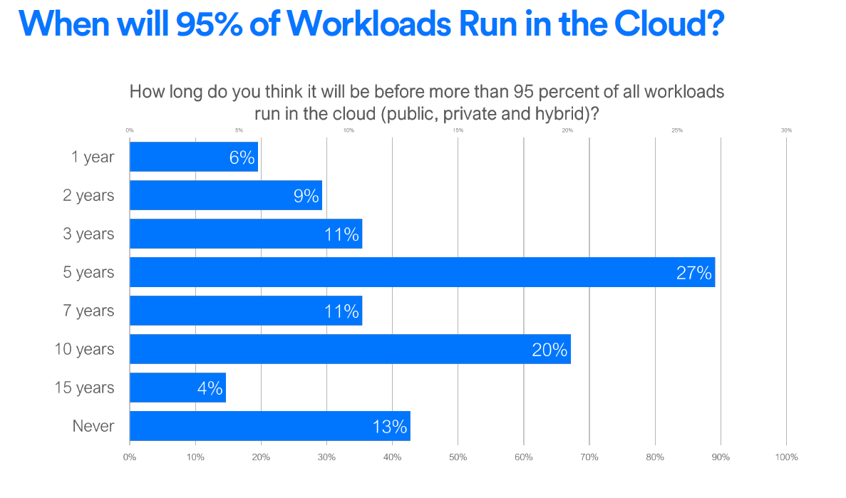 95-of-the-workloads-run-in-the-cloud-1.png