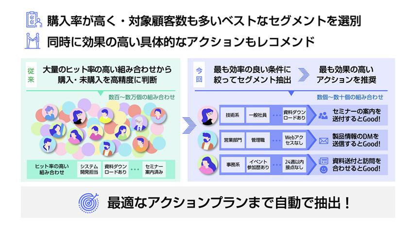 図 : 図:最適なアクションプランまで自動で抽出可能