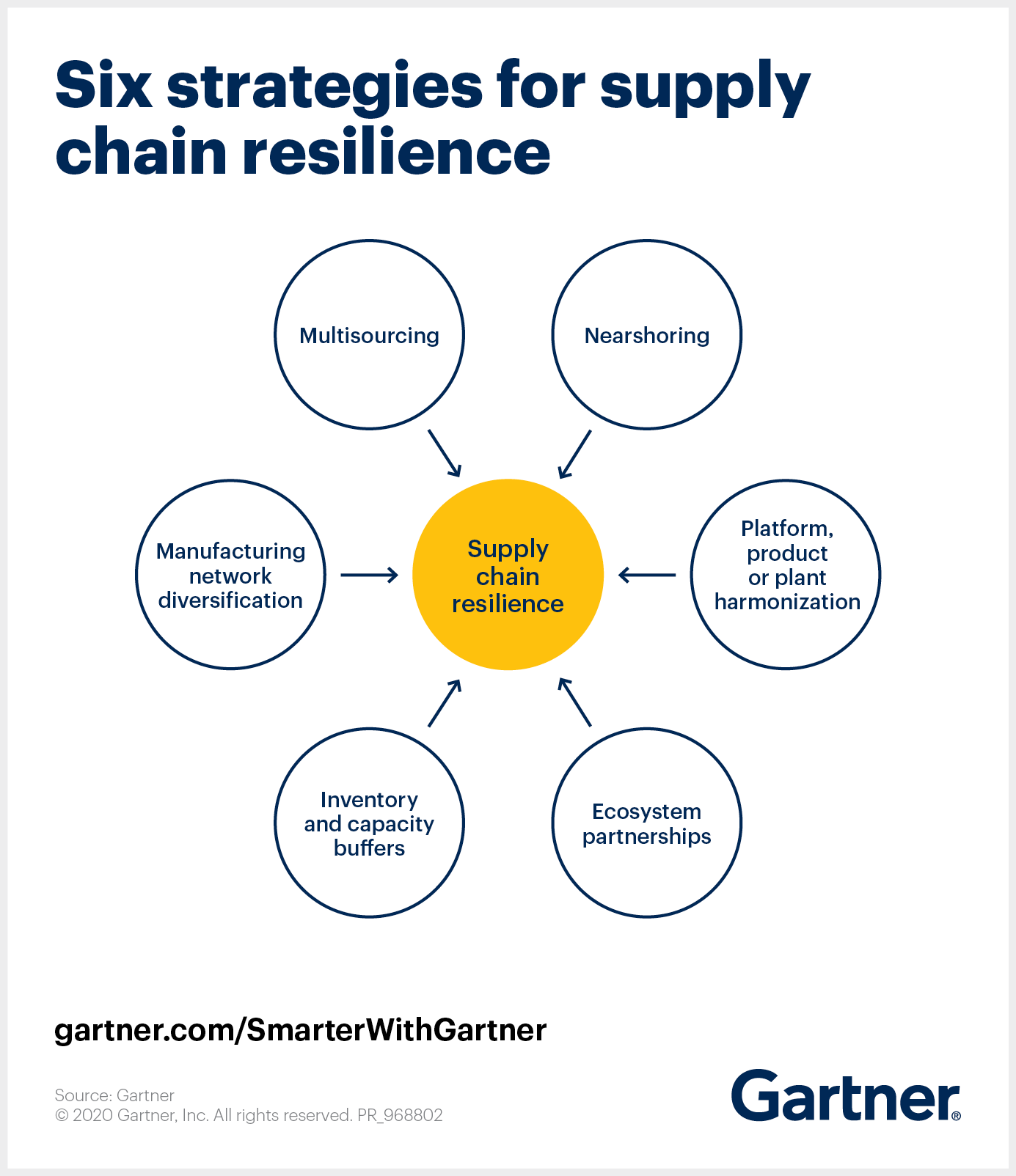 Gartner outlines six strategies for supply chain resilience: Multisourcing, nearshoring, harmonization, partnerships, buffers, diversification