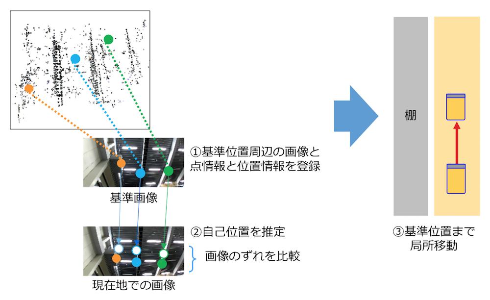 認識技術による、自己位置推定。画像を利用して自己の位置を推定することで、床上のレールやマーカーは不要