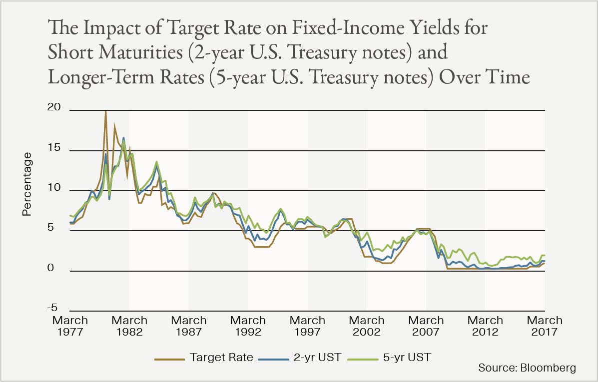 v3 Fed Chart 2 Short Maturities Longer Term Rates.jpg