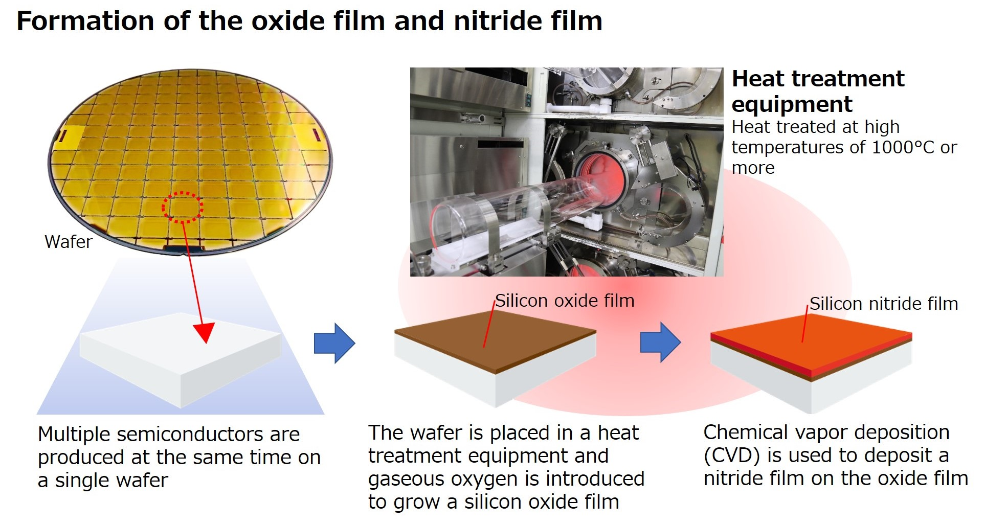 Formation of the oxide film and nitride film