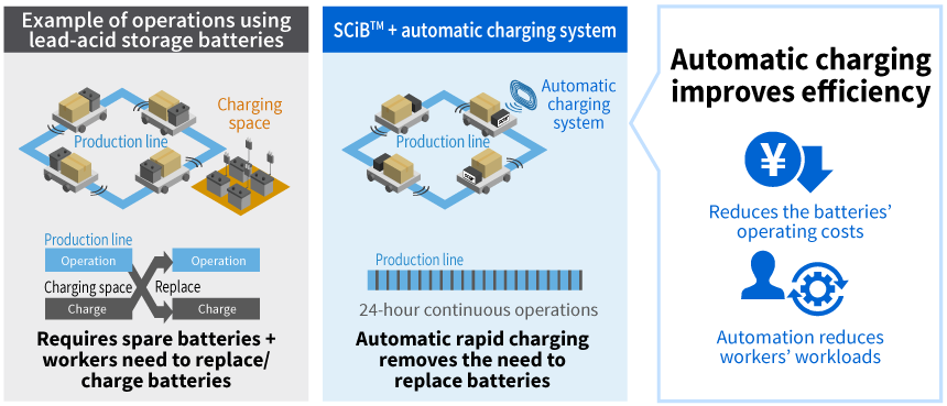 Rapid charging improves work/service efficiency for AGV.