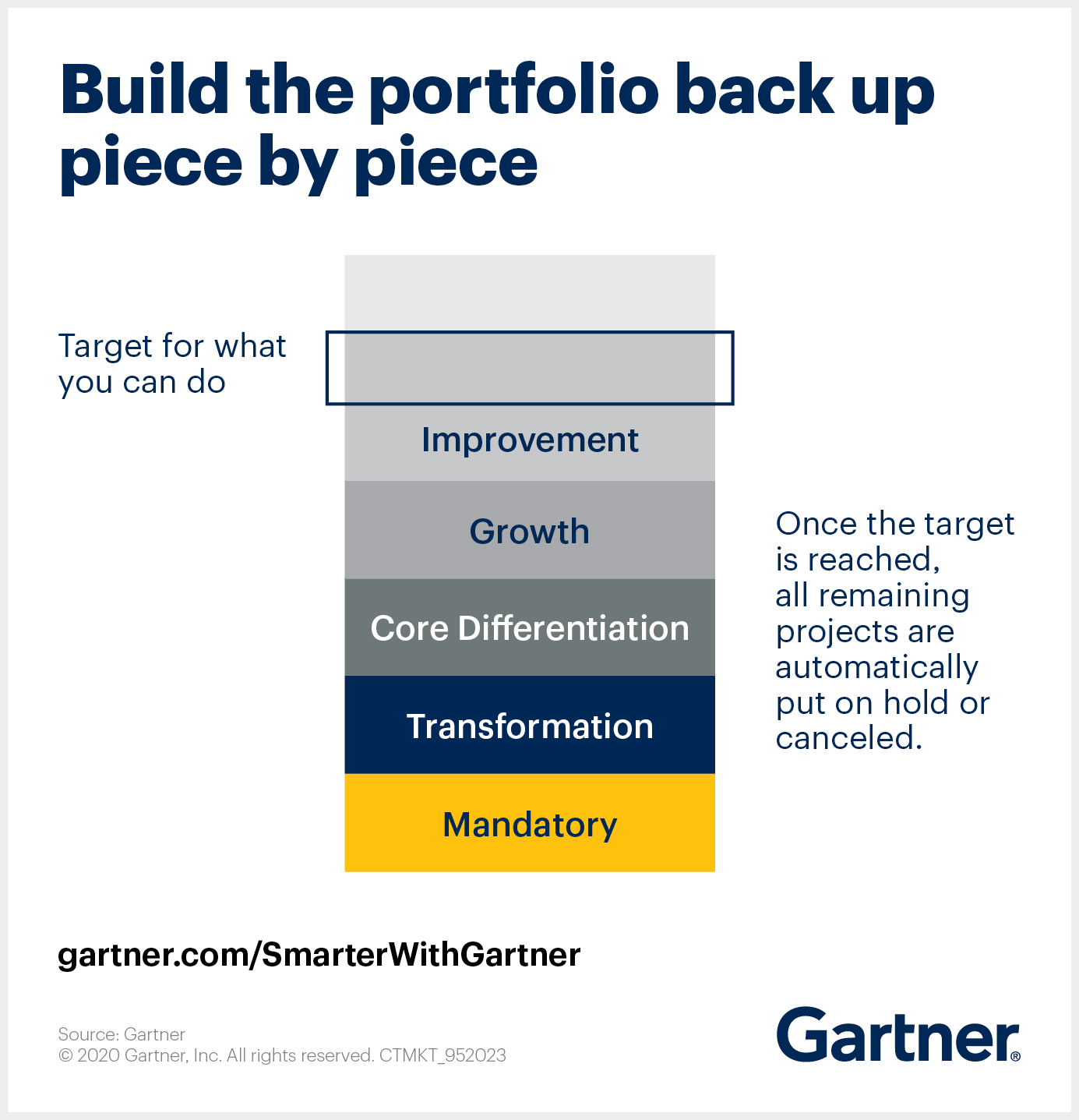 Gartner illustrates how to build your project portfolio back up from zero, piece by piece.