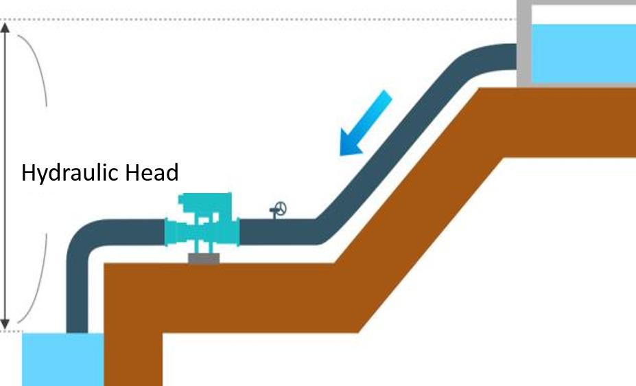 IMAGE EXPLAINING HYDRAULIC HEAD