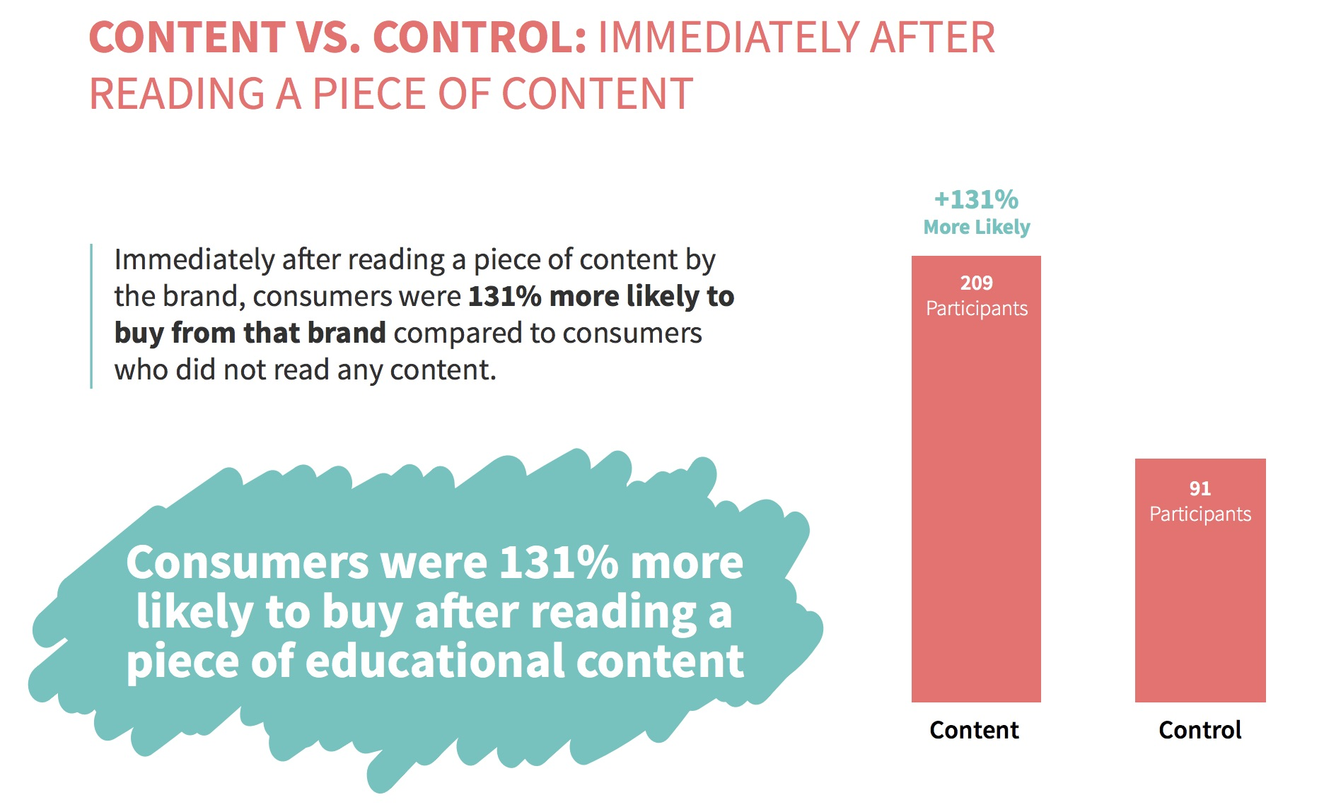 Content_VS_Control_Study Results.jpg