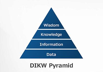 図 : (図1)データは価値創出のサイクルを経て初めて有効に活用される