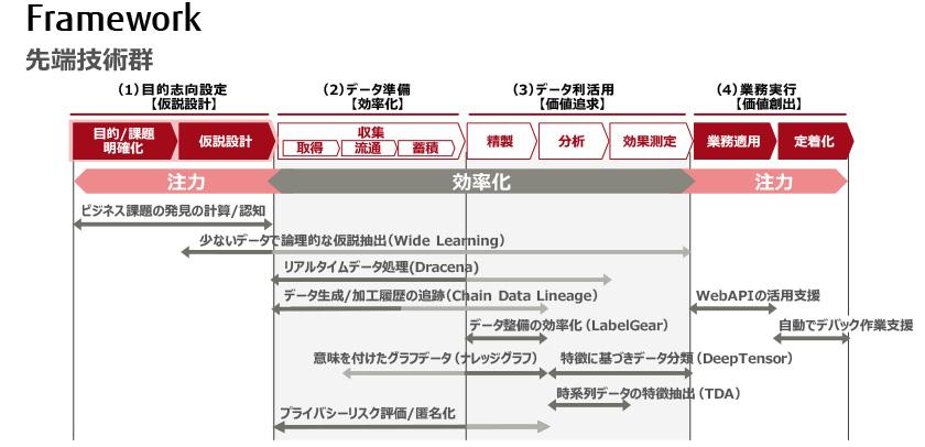 図 : (図5)最先端技術群のフレームワーク