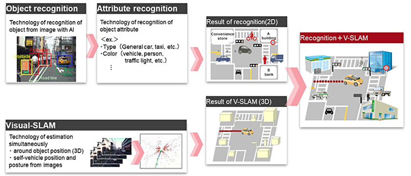 Figure : V-SLAM enables providers to create high-precision 3D location maps out of 2D images.