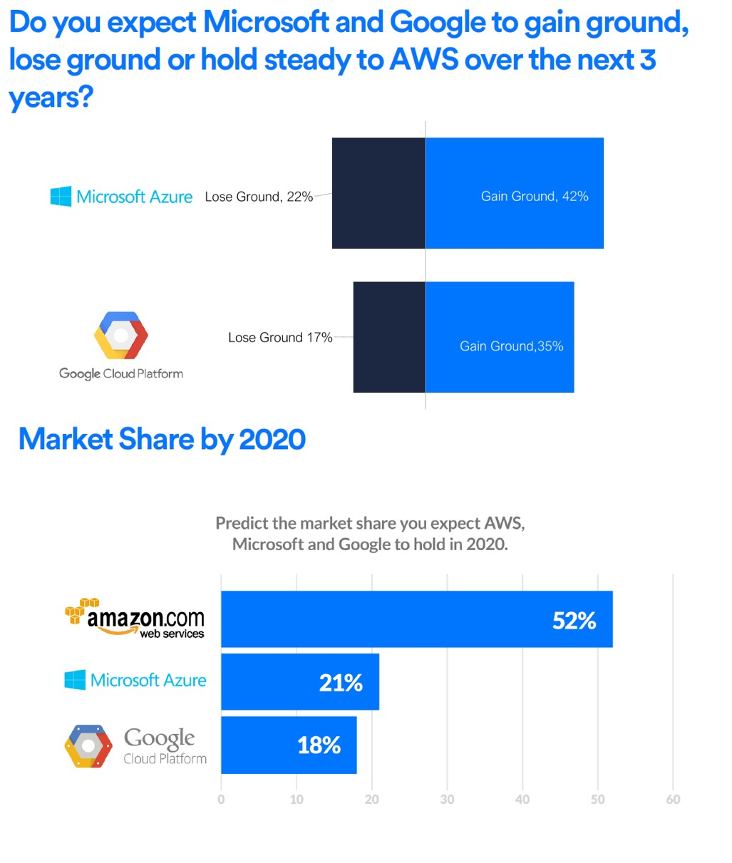 Amazon-AWS-Google-Cloud-Microsoft-Azure-Market-Share-estimates.jpg