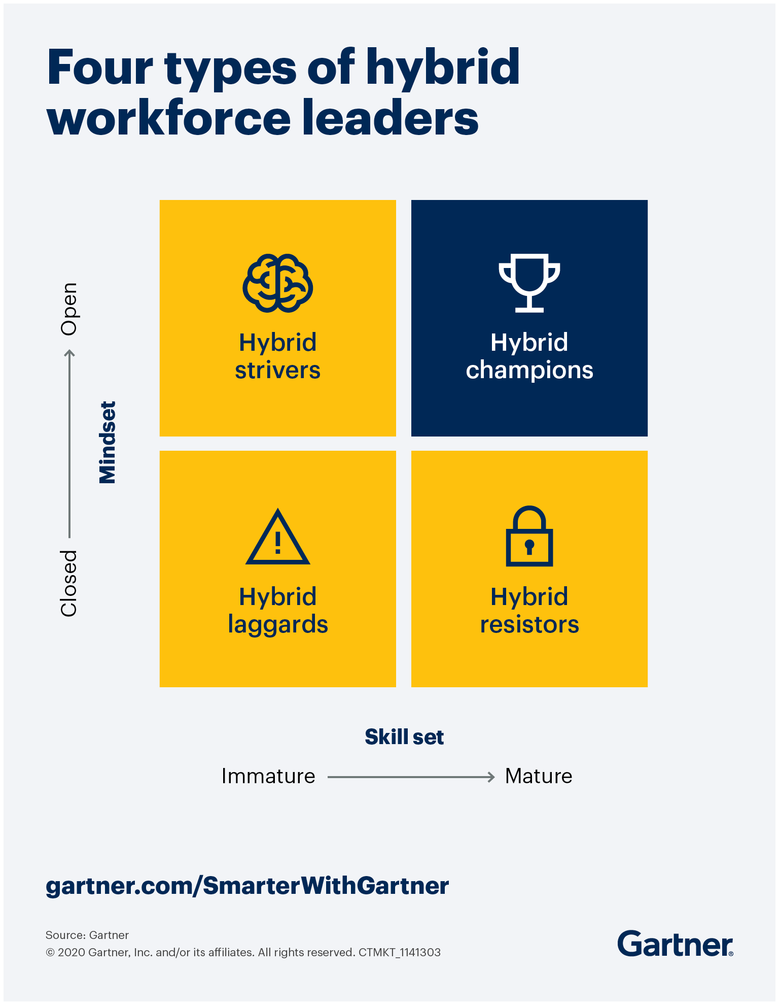 Hybrid workforce models take leadership to succeed. Know the four types of hybrid workforce leaders: Champions, strivers, resistors and laggards so you know who to develop, and how, to capture the potential of hybrid workforce models.