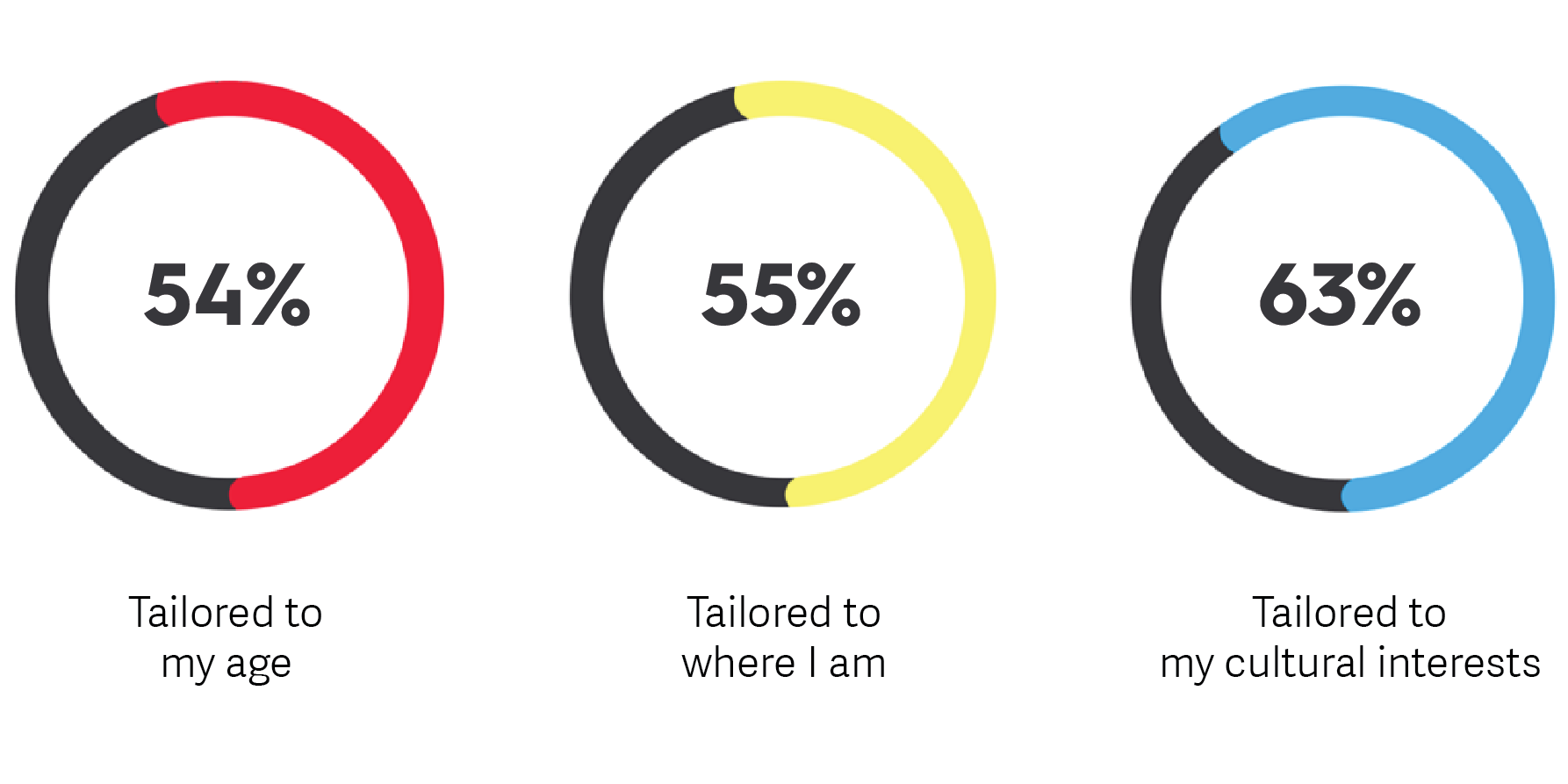 Newscred millennial survey on content preferences.png