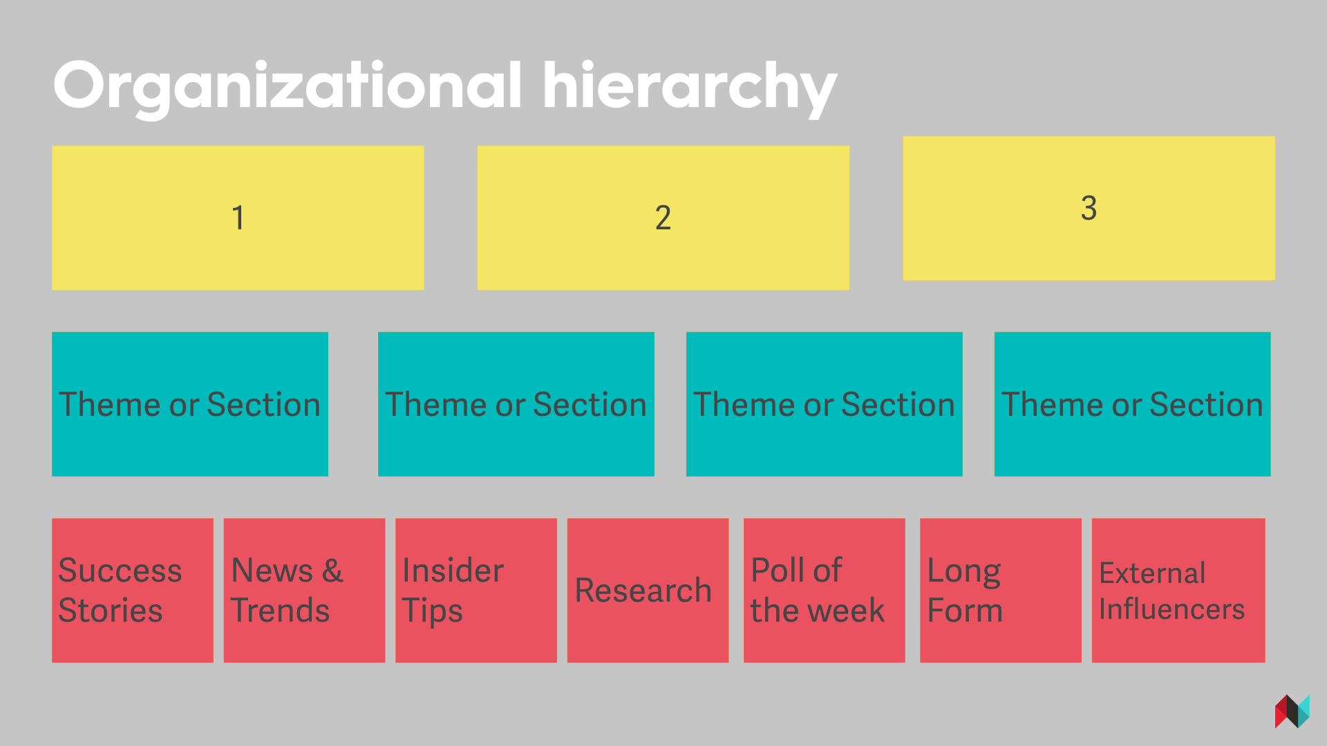Content Marketing Organizational Hierarchy.jpeg