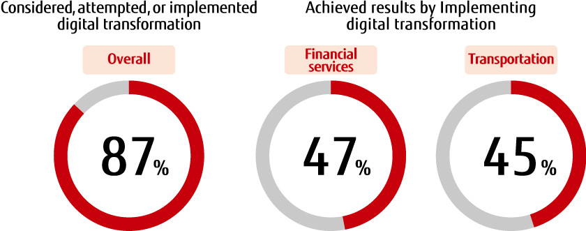 Figure : Figure 1: Have you started digital transformation within your organization? (Fujitsu Global Digital Transformation Survey 2019)