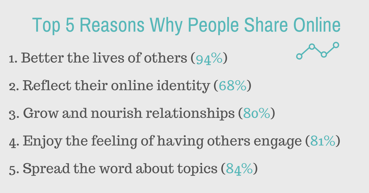 Top 5 Reasons People Share Online.png