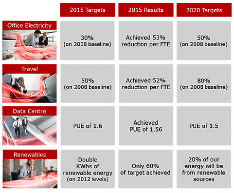 Figure : Pictured above: The chart above reveals how Fujitsu Australia and New Zealand is tracking against targets, activities undertaken to reduce our footprint and what is still on the agenda.