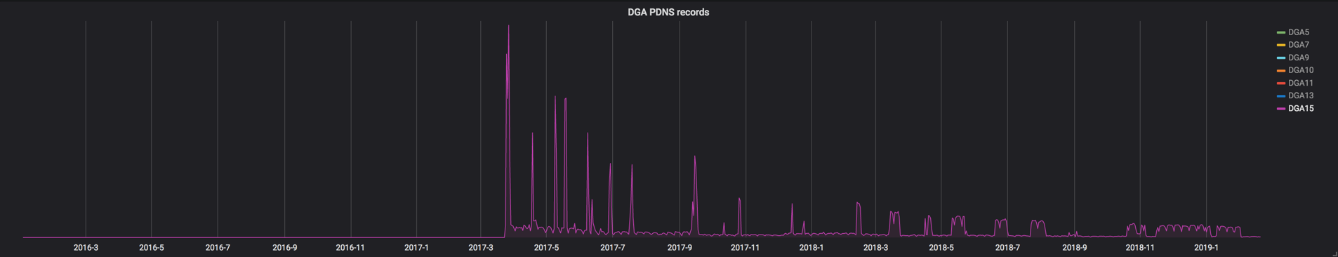 Picture4_DGA PDNS Records.png