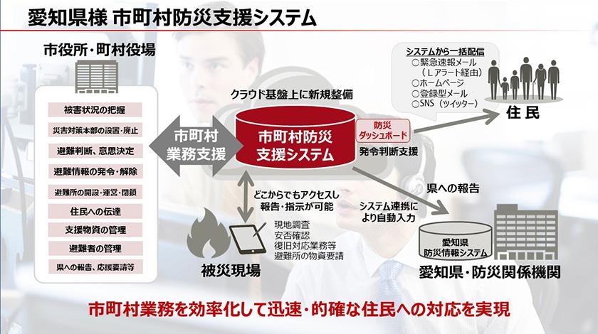 図 : 任意のテキスト愛知県様の市町村防災支援システムの概要