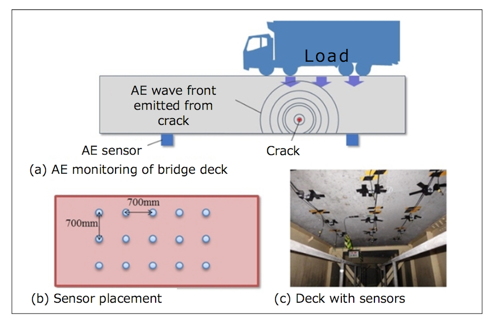 Image 1: Overview of AE measurement for bridges