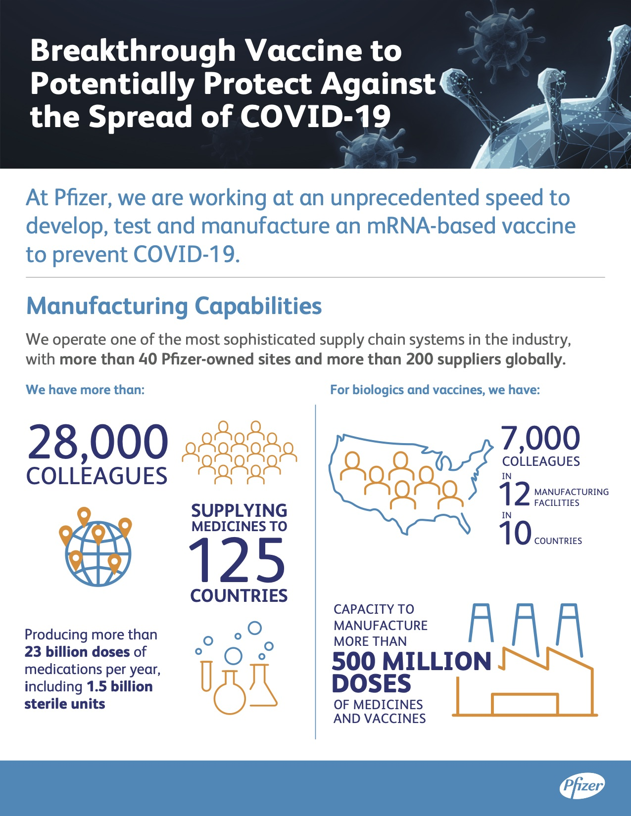 COVID FIH Infographic 1 PGS