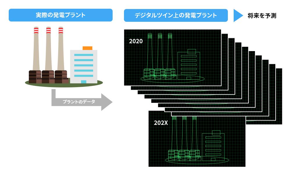 デジタルツインを使って将来の状態を予測し、適切なメンテナンスタイミングを知る