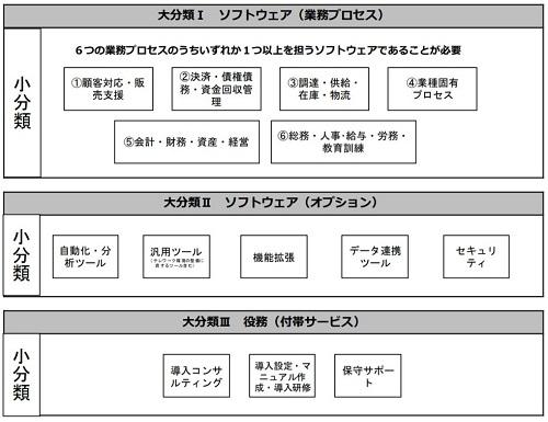 補助金の要件分類(通常枠)