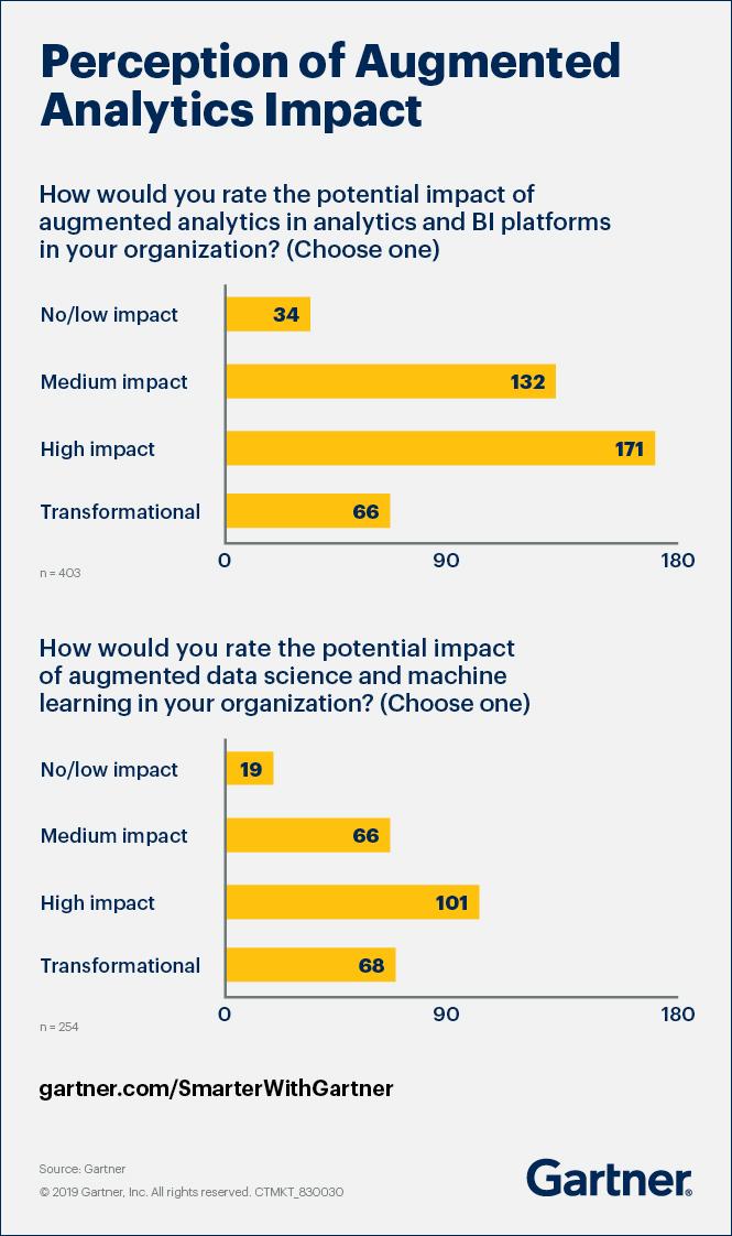 DA: Reformat_Augmented_Analytics_Impact_Graph_r2b.jpg