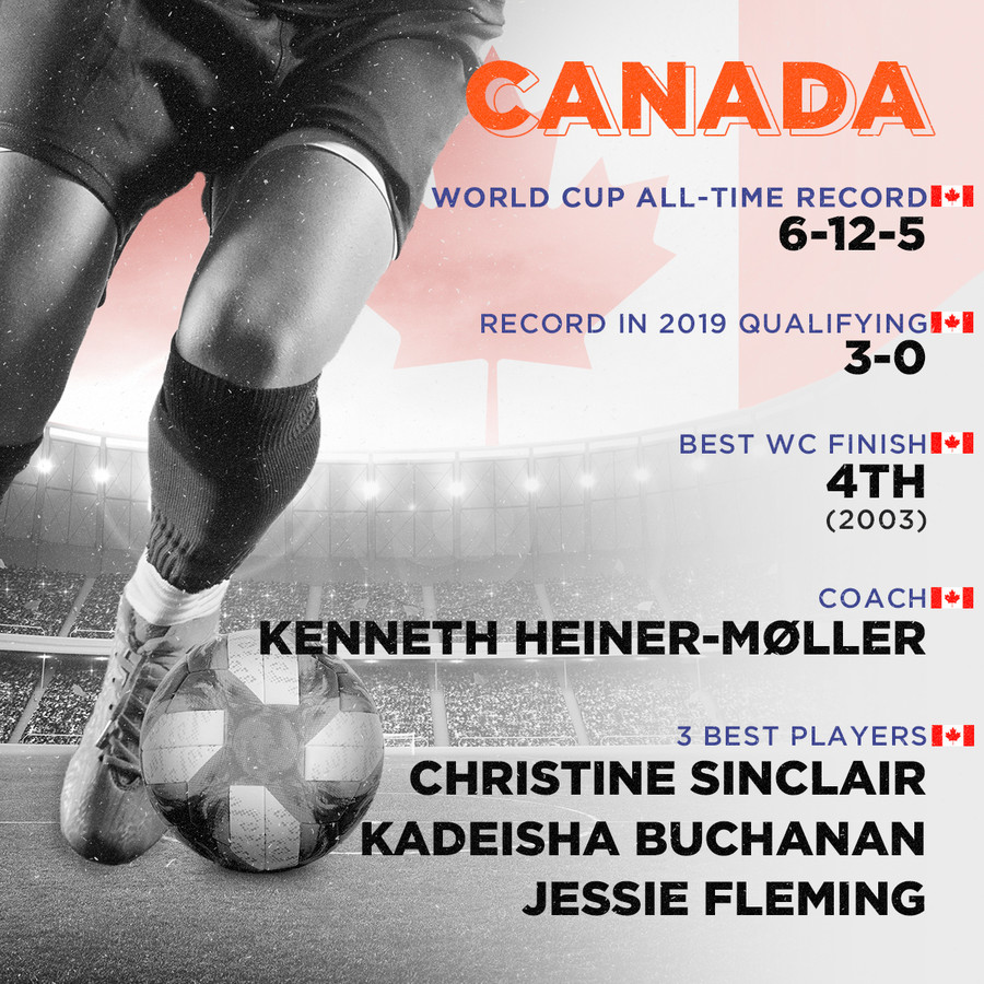 Canada, World Cup all-time record: 6-12-5, Record in 2019 qualifying: 3-0, Best finish: 4th (2003), Coach: Kenneth Heiner-Møller, 3 best players: Christine Sinclair, Kadeisha Buchanan, Jessie Fleming