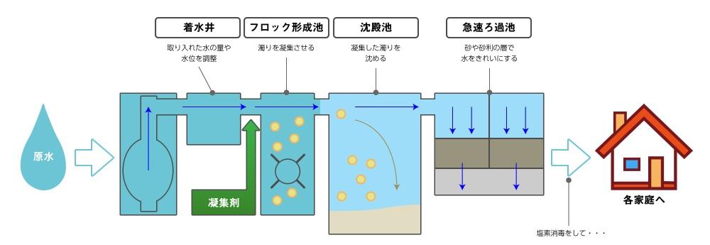 浄水処理の仕組み(急速ろ過)
