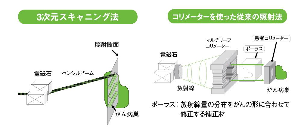 3次元スキャニング法は従来の方法より効率的