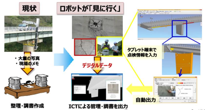 図 : 従来の人による目視点検、点検結果の入力をロボットシステムが撮影、調書を自動出力