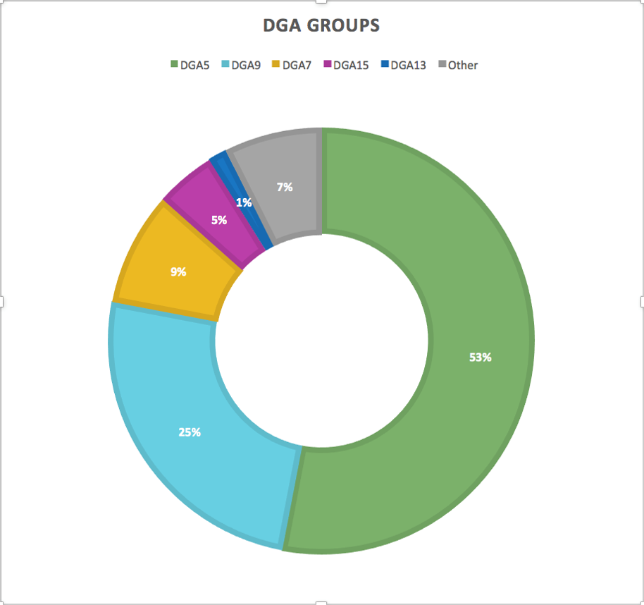 Picture8_DGA Groups.png