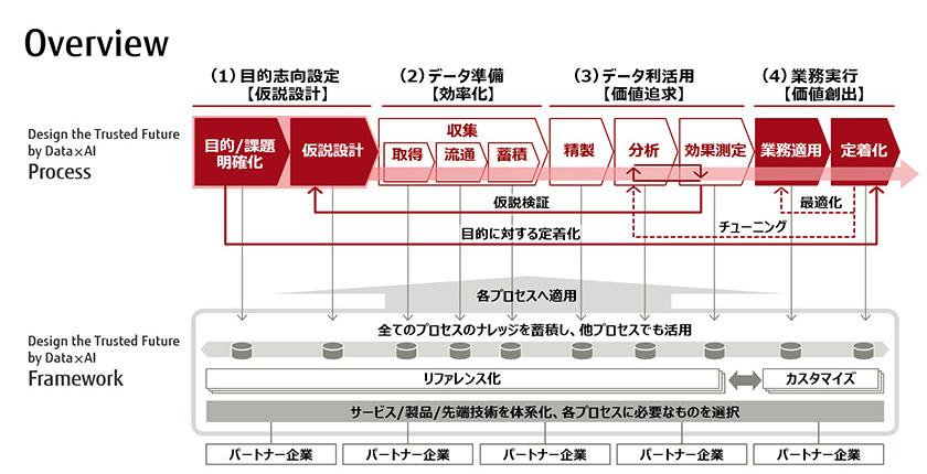 図 : (図4)4つのフェーズで構成されるプロセス
