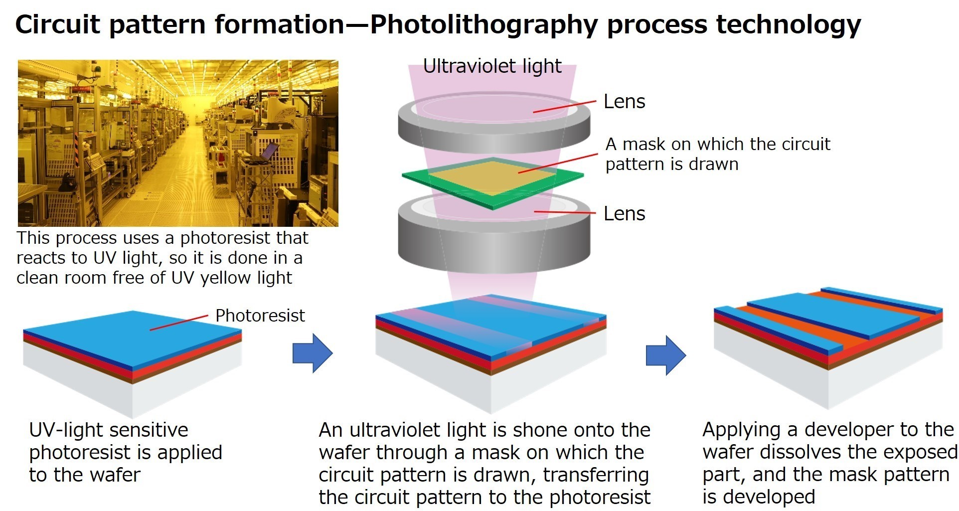 Circuit pattern formation—Photolithography process technology