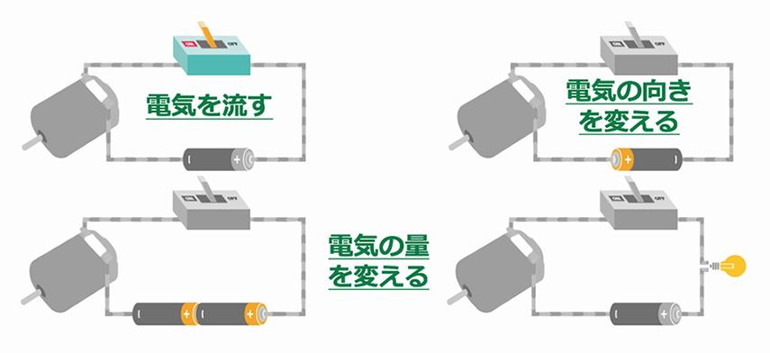 電気の操作の意味