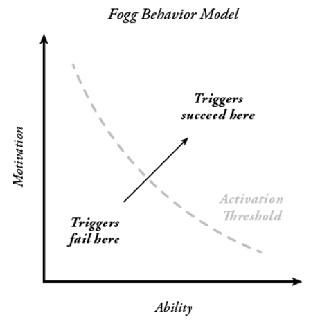 Fogg Behaviour Change Model.jpg