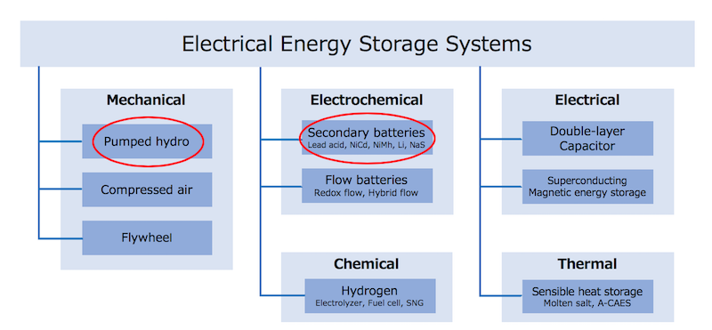 There are a wide variety of electrical energy storage methods.