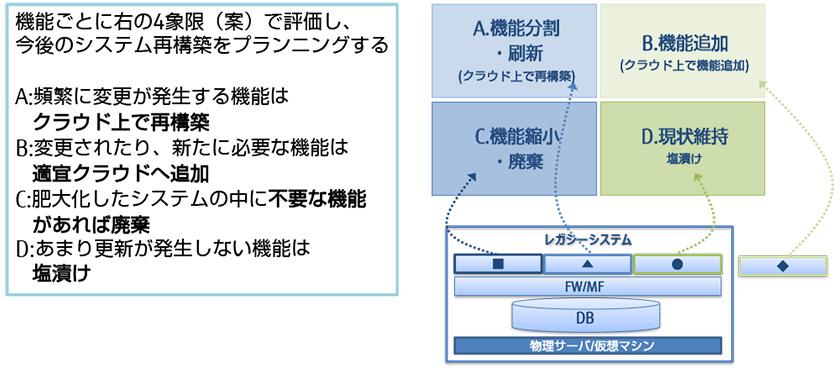 図 : 図2 情報資産の仕分けイメージ(出所:経済産業省 DXレポート)
