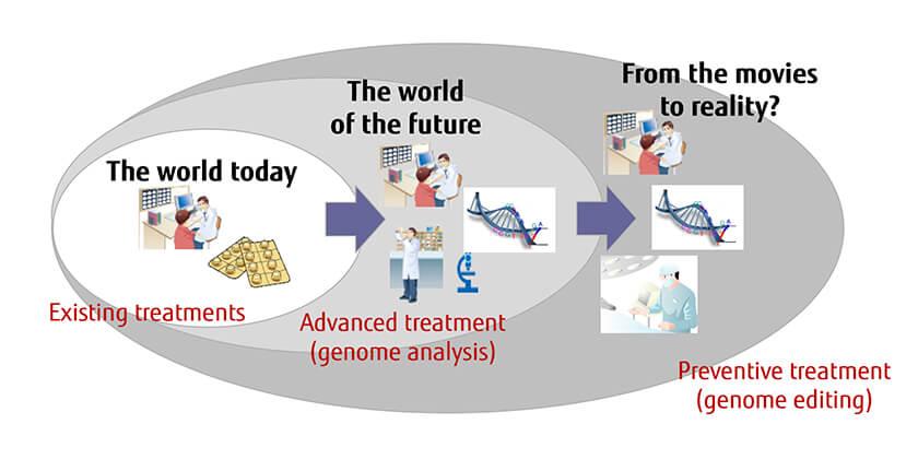 Figure : Figure 1: Potential for advancement of existing treatment methods to futuristic preventive treatments