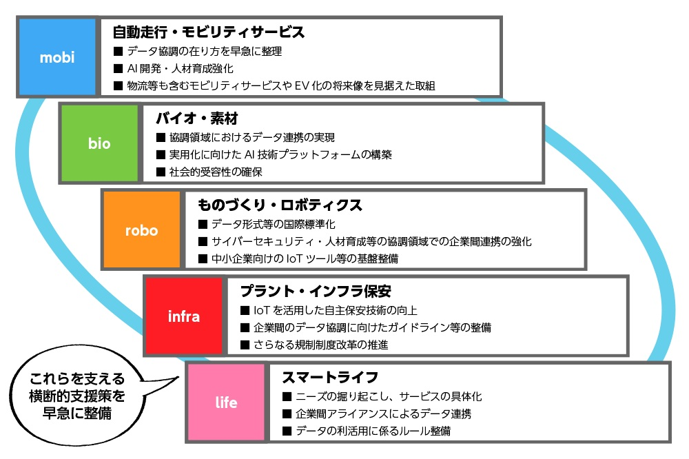 「Connected Industries」5つの重点分野