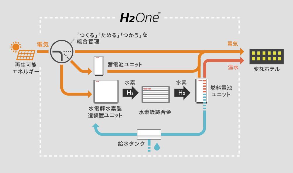 水素の「つくる」「ためる」「つかう」を完全自給自足する「H₂One™システム」